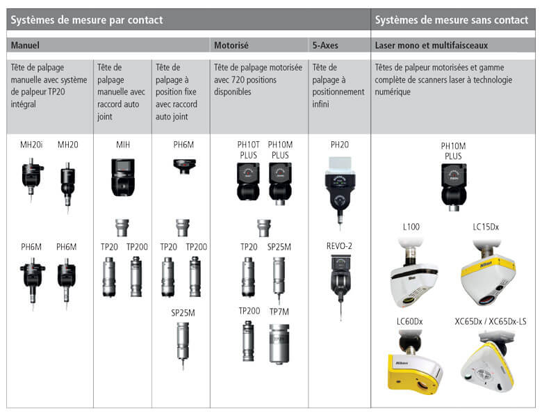 nikon metrology bridge cmm altera multi sensor capability