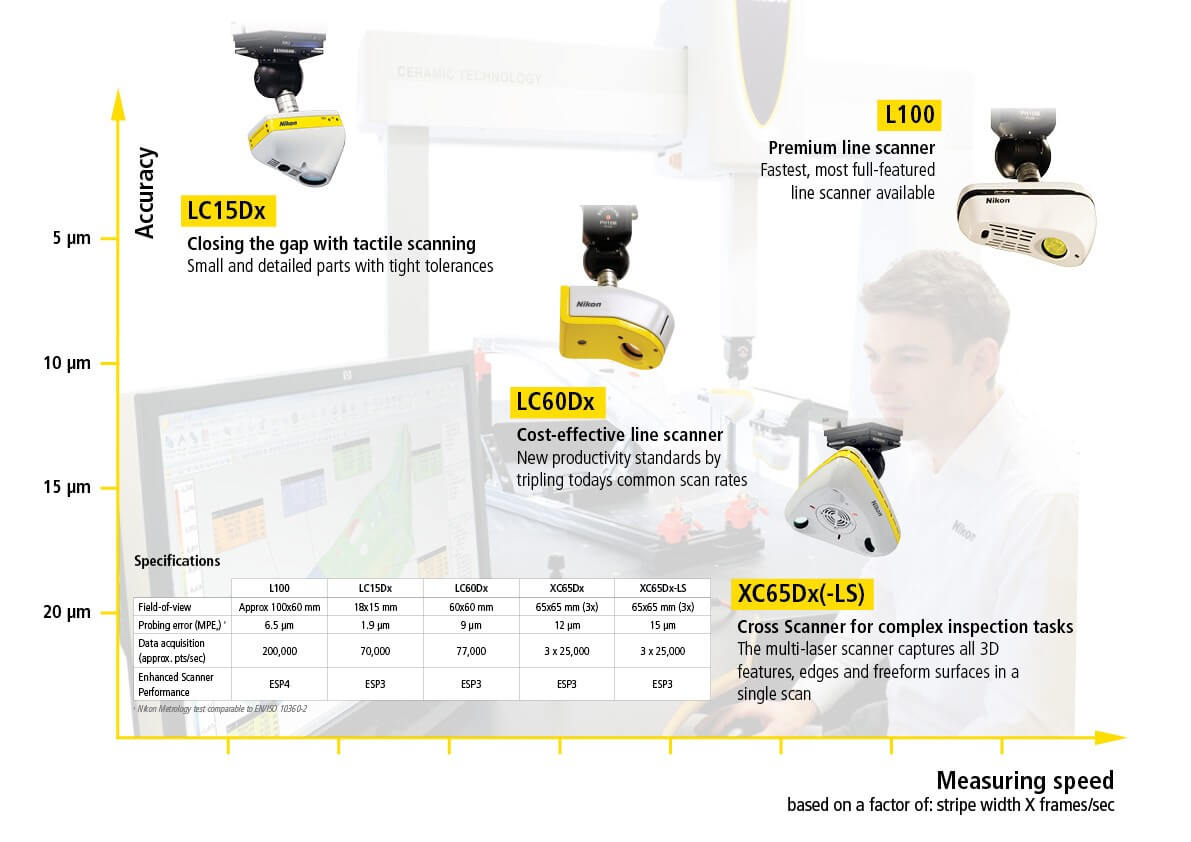 nikon metrology laser scanning overview